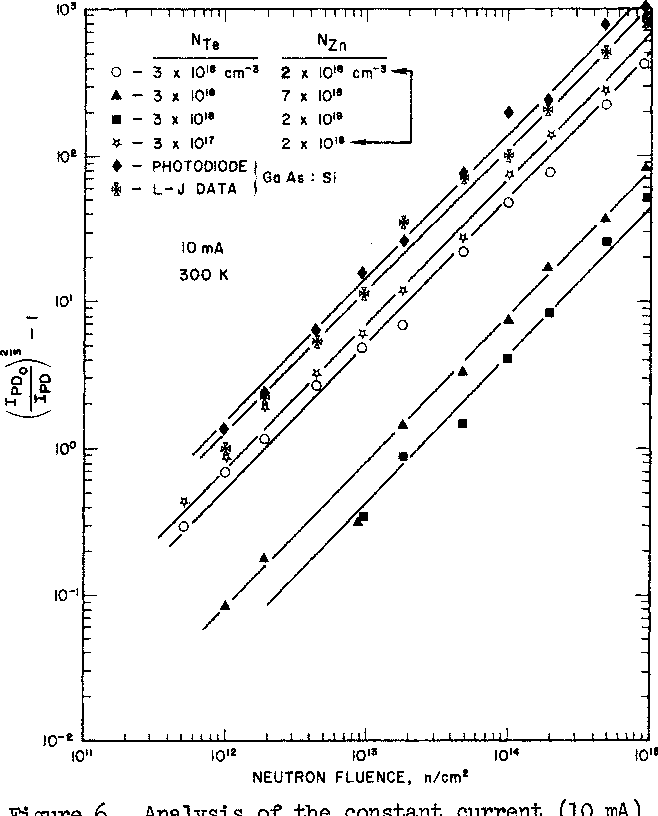 Figure 6. Analysis of the constant current (10 mA) neutron-induced light output degradation using eqn. (7) which assumes a total