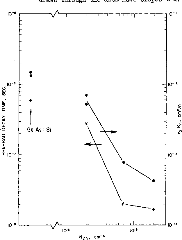 Figure 7. Lifetime-damage constant products, determined from the data in Fig. 6, and