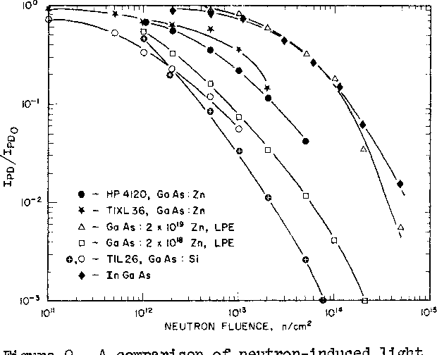 Figure 9. A comparison of neutron-induced light output degradation for a variety of