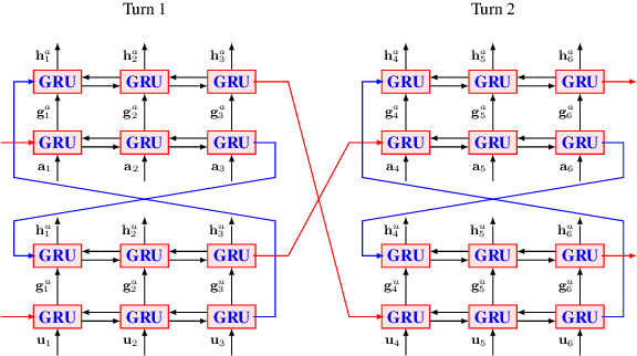 Figure 3 for Parallel Interactive Networks for Multi-Domain Dialogue State Generation