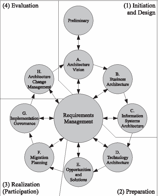 Figure 3 From Analysis Of Enterprise Architecture Frameworks In The