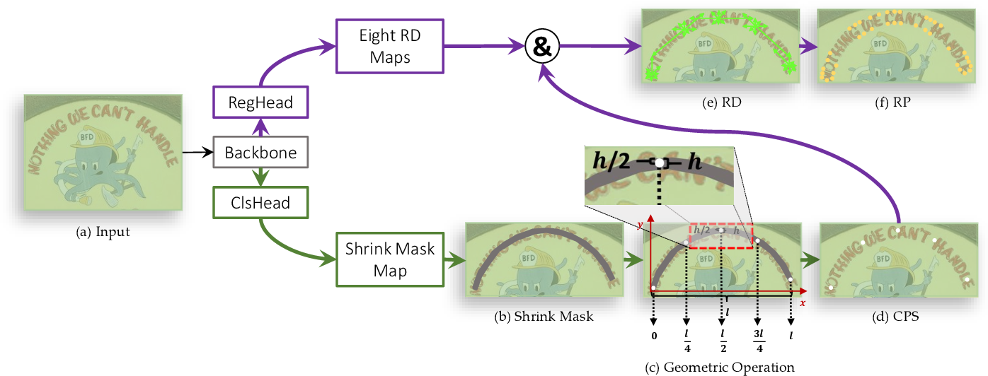 Figure 3 for RayNet: Real-time Scene Arbitrary-shape Text Detection with Multiple Rays
