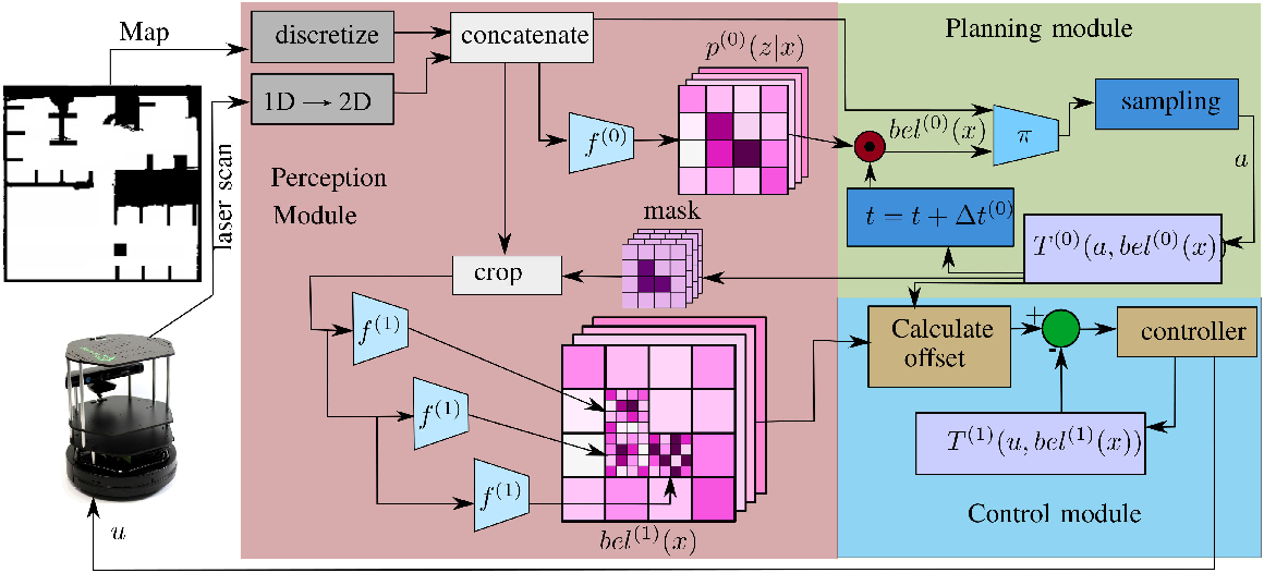 Figure 2 for Deep Active Localization