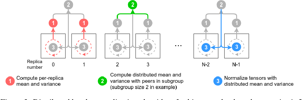 Figure 4 for Image Classification at Supercomputer Scale