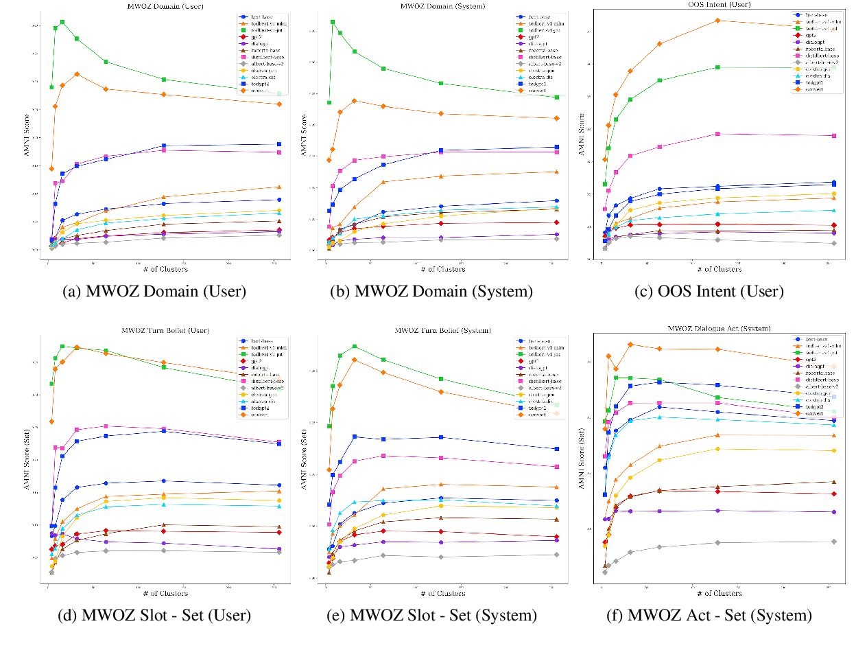 Figure 4 for Probing Task-Oriented Dialogue Representation from Language Models
