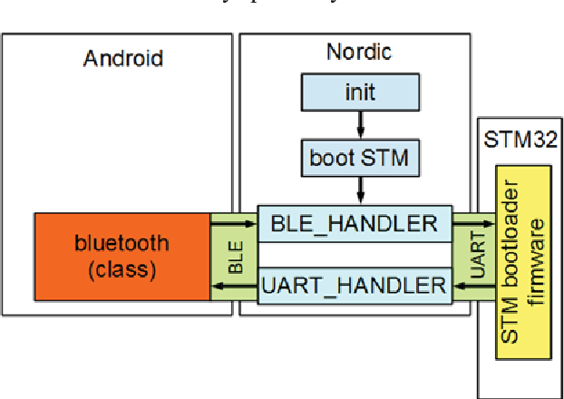 Firmware Field Updates Using Bluetooth Low Energy and STM32