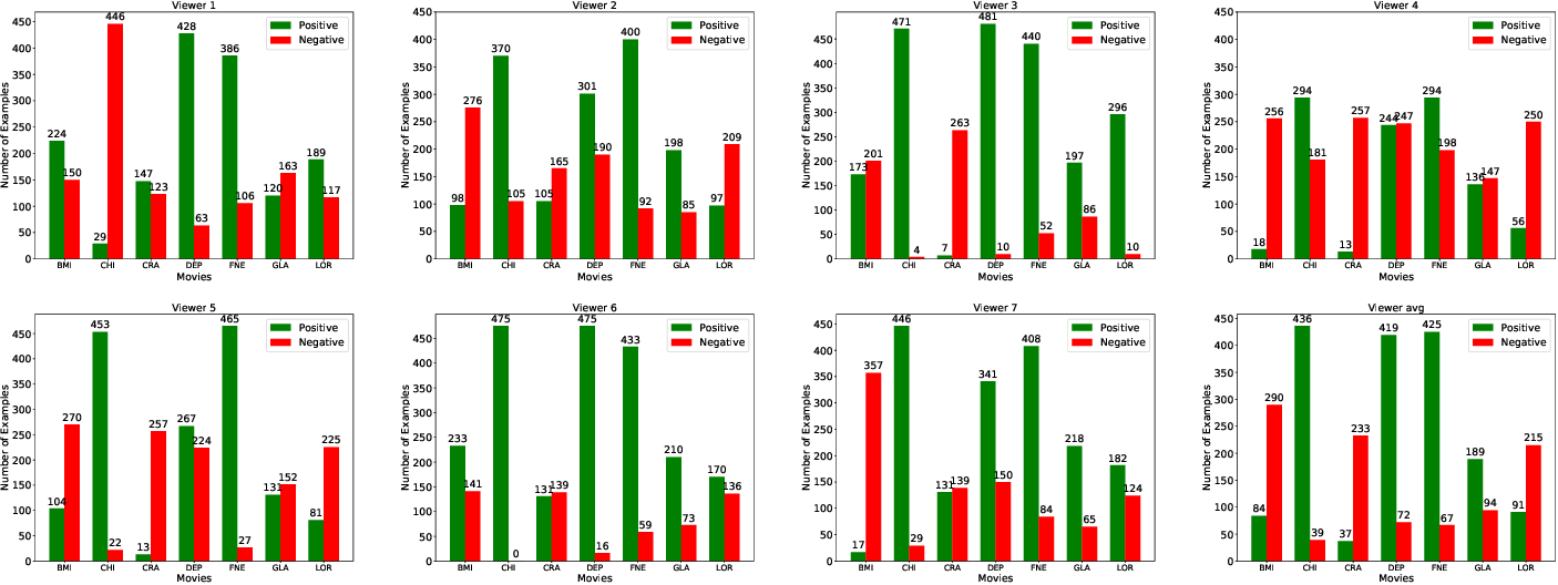 Figure 4 for Recognizing Emotions evoked by Movies using Multitask Learning