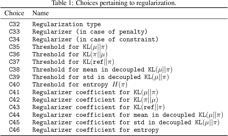 Figure 2 for What Matters In On-Policy Reinforcement Learning? A Large-Scale Empirical Study
