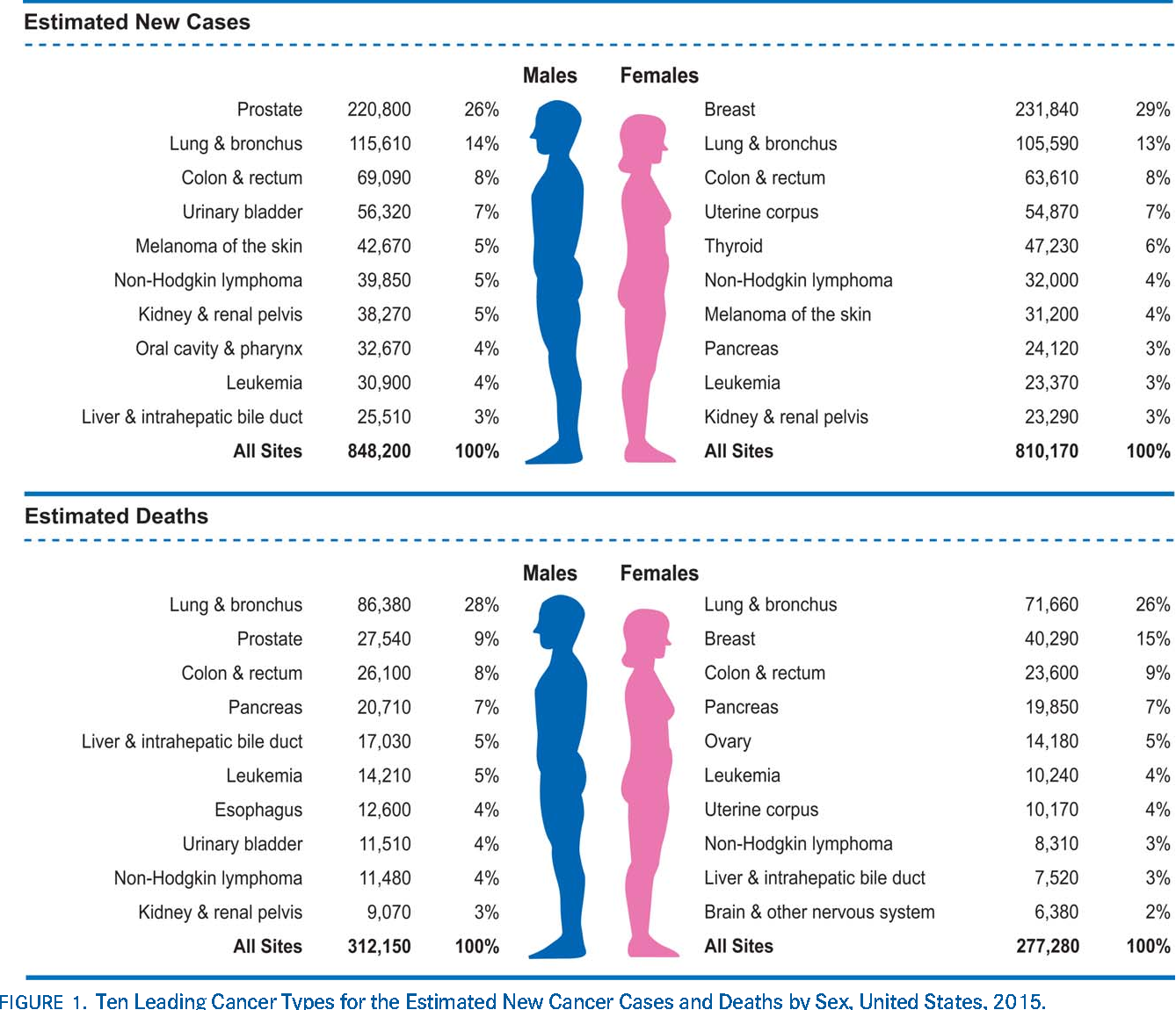 Figure 1 from Estimated New Cancer Cases and Deaths by Sex ...