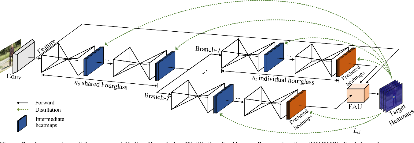 Figure 3 for Online Knowledge Distillation for Efficient Pose Estimation