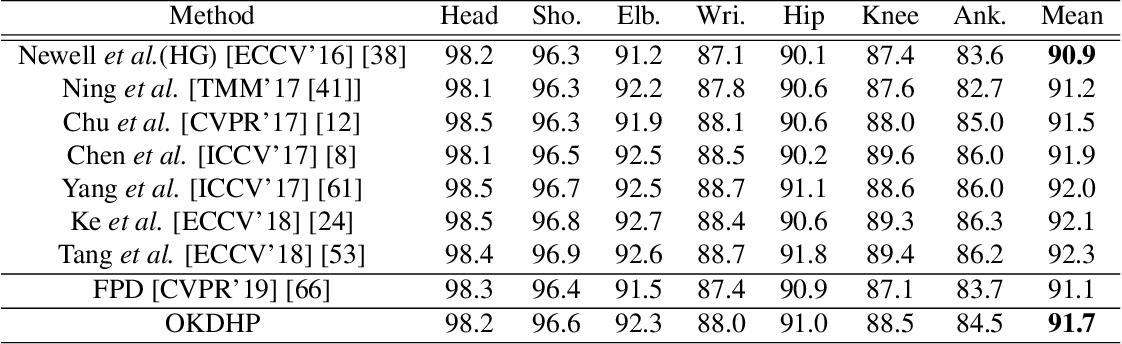 Figure 2 for Online Knowledge Distillation for Efficient Pose Estimation