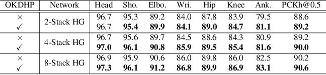 Figure 4 for Online Knowledge Distillation for Efficient Pose Estimation