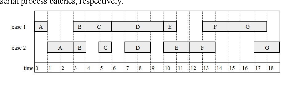 Figure 1 from Batch Processing: Definition and Event Log ...
