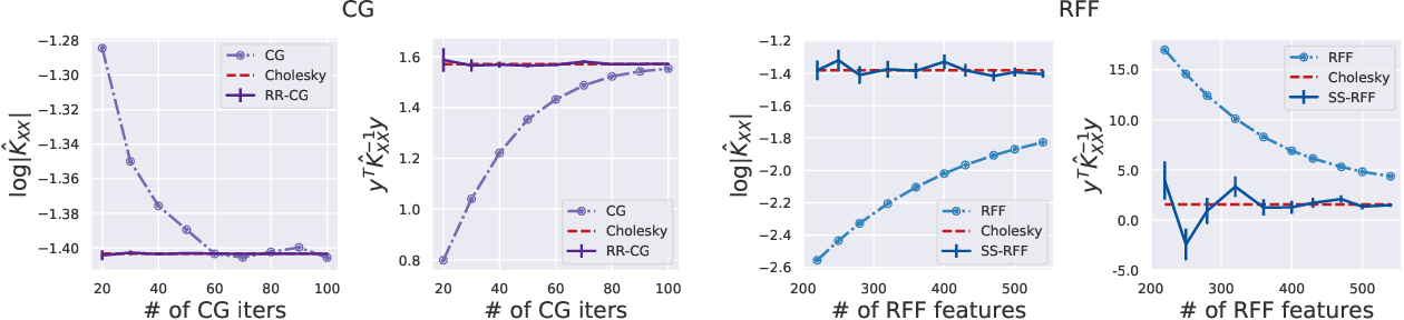 Figure 1 for Bias-Free Scalable Gaussian Processes via Randomized Truncations