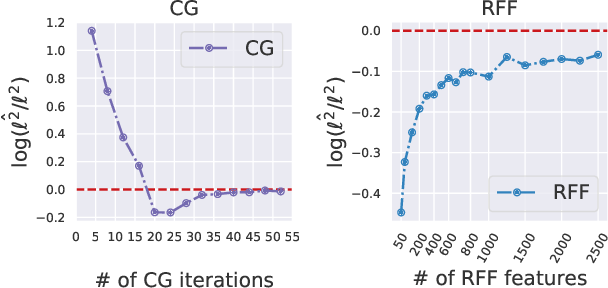 Figure 2 for Bias-Free Scalable Gaussian Processes via Randomized Truncations