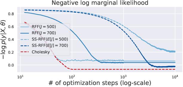 Figure 4 for Bias-Free Scalable Gaussian Processes via Randomized Truncations