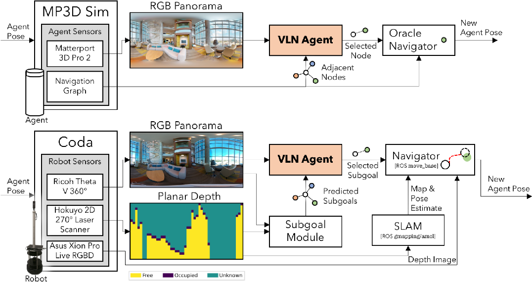 Figure 3 for Sim-to-Real Transfer for Vision-and-Language Navigation