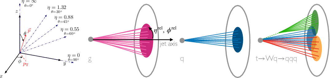 Figure 1 for Particle Cloud Generation with Message Passing Generative Adversarial Networks