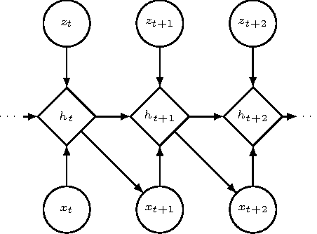 Figure 1 for Learning Stochastic Recurrent Networks