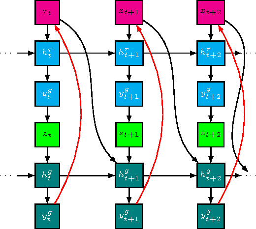 Figure 3 for Learning Stochastic Recurrent Networks
