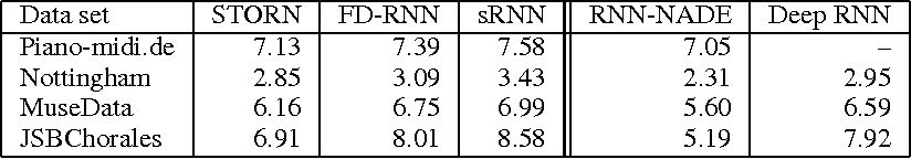 Figure 2 for Learning Stochastic Recurrent Networks