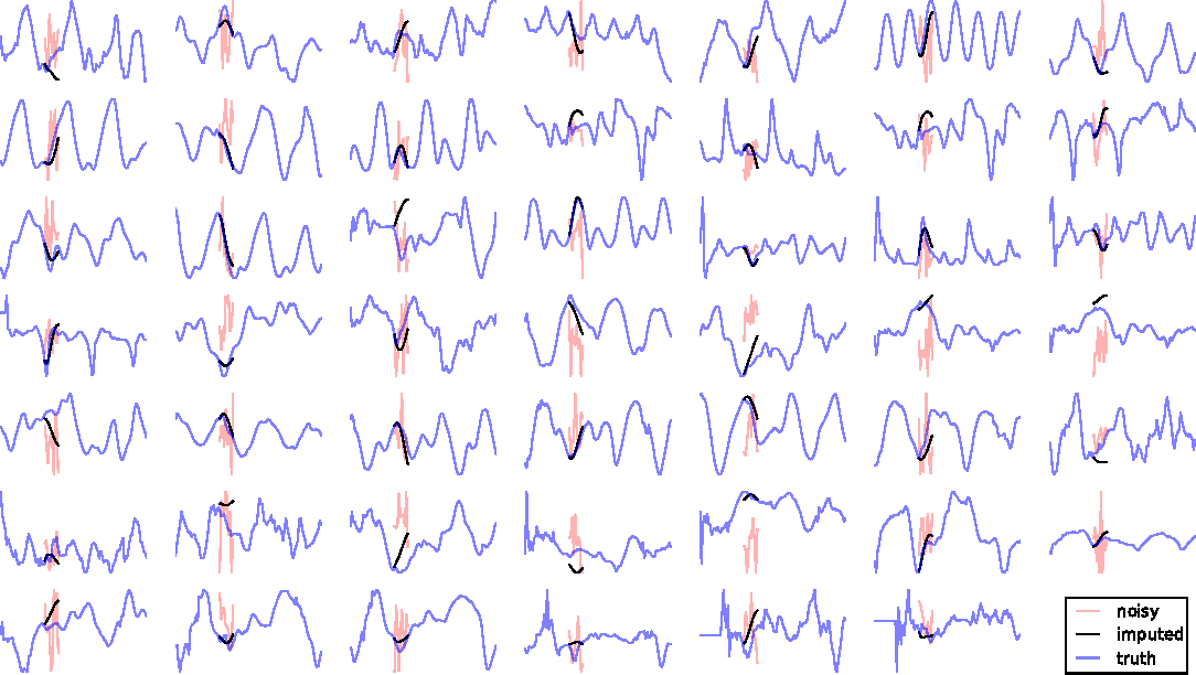 Figure 4 for Learning Stochastic Recurrent Networks