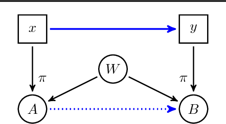 Figure 2 for Causal Discovery Using Proxy Variables