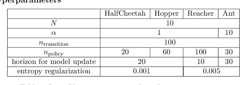 Figure 4 for Model Imitation for Model-Based Reinforcement Learning