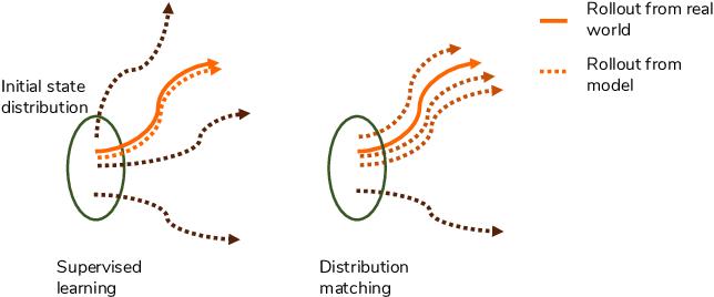Figure 1 for Model Imitation for Model-Based Reinforcement Learning