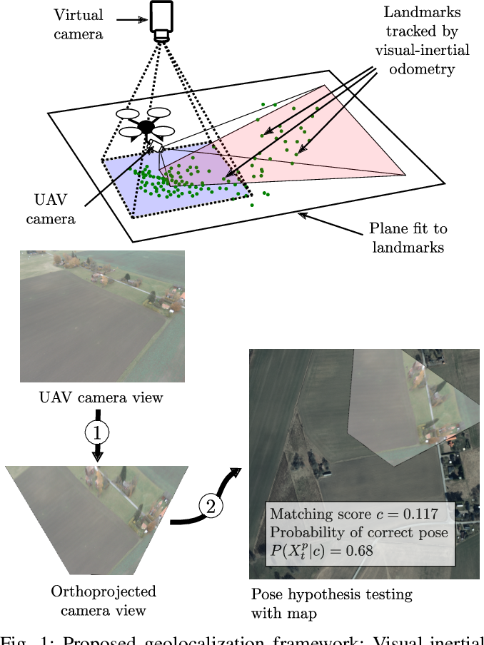 Figure 1 for GNSS-denied geolocalization of UAVs by visual matching of onboard camera images with orthophotos