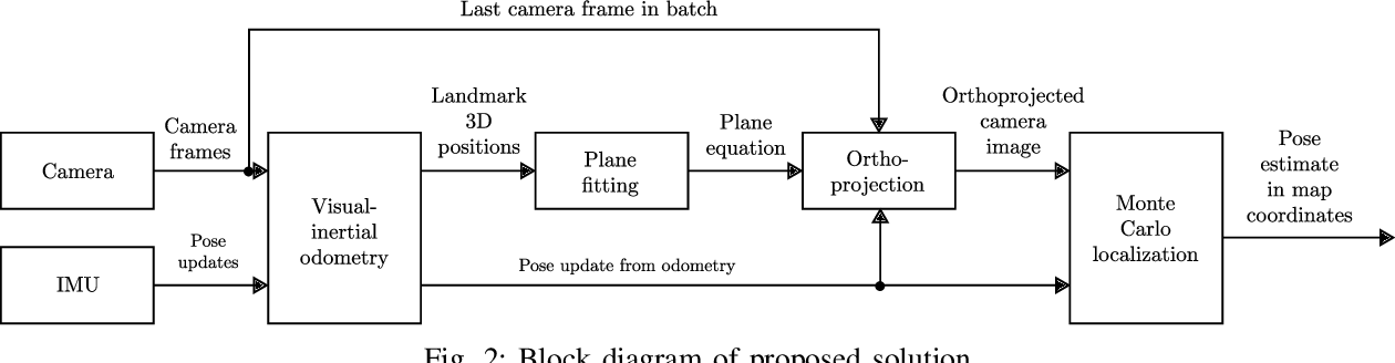 Figure 2 for GNSS-denied geolocalization of UAVs by visual matching of onboard camera images with orthophotos