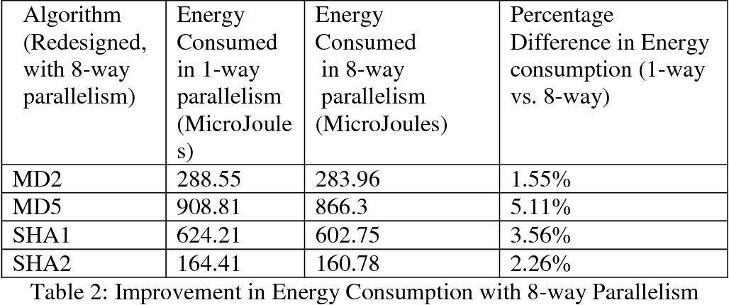 Table 6 from Towards Designing Energy-Efficient Secure