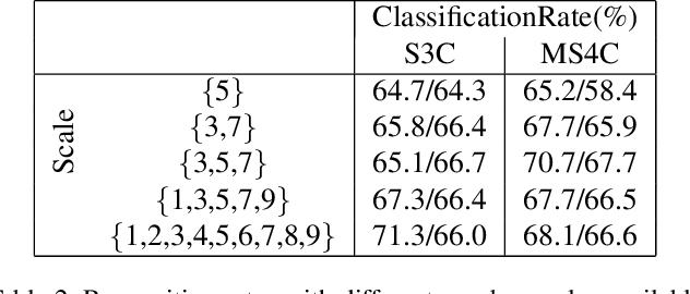Figure 4 for Learning Multi-Scale Representations for Material Classification