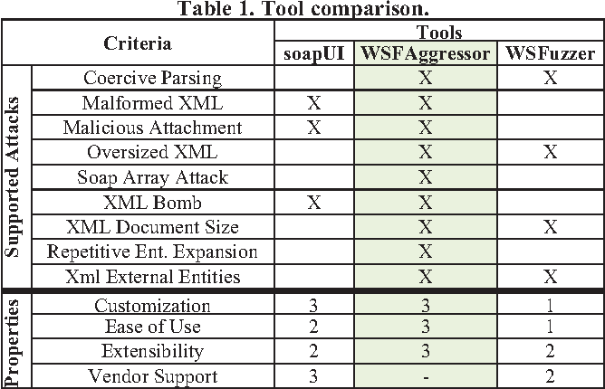 Table 1 from WSFAggressor: an extensible web service