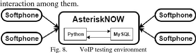 Comparison of signaling and media approaches to detect VoIP SPIT