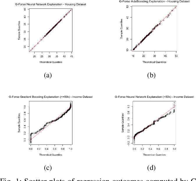 Figure 1 for Gaussian Function On Response Surface Estimation