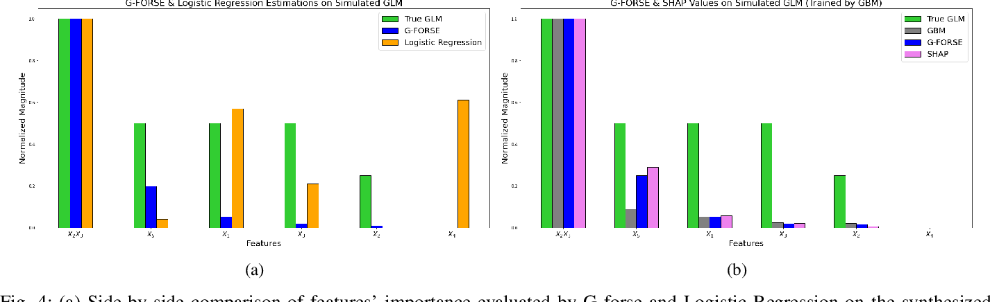 Figure 4 for Gaussian Function On Response Surface Estimation