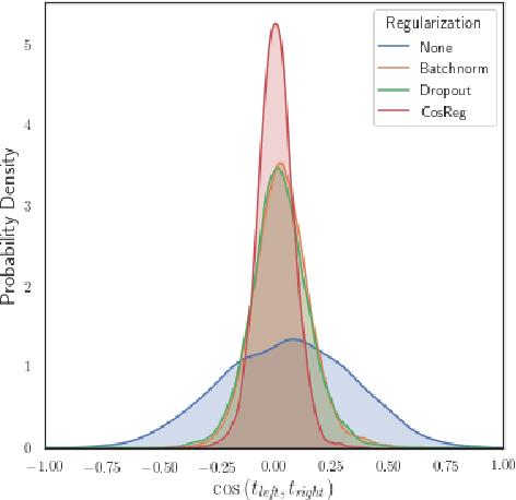 Figure 3 for Regularizing Deep Multi-Task Networks using Orthogonal Gradients