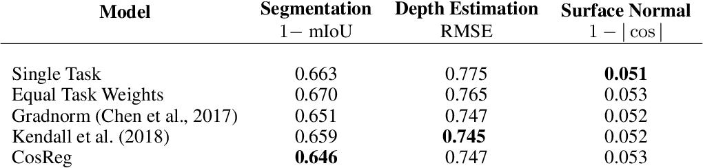 Figure 4 for Regularizing Deep Multi-Task Networks using Orthogonal Gradients