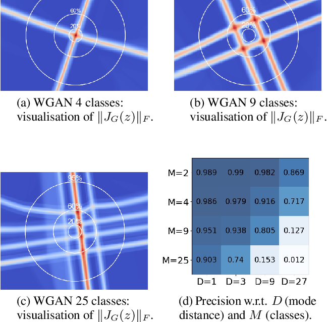 Figure 3 for Learning disconnected manifolds: a no GANs land