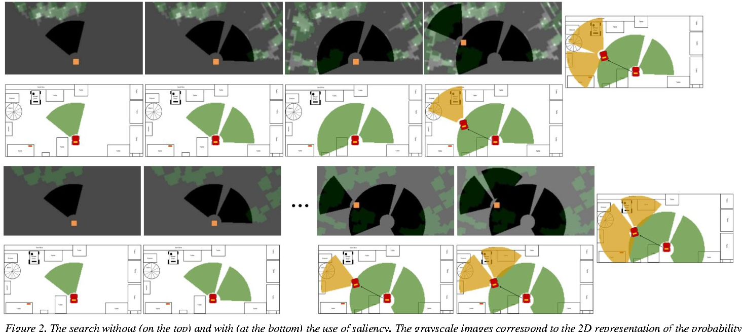 Figure 2 for Integrating Three Mechanisms of Visual Attention for Active Visual Search