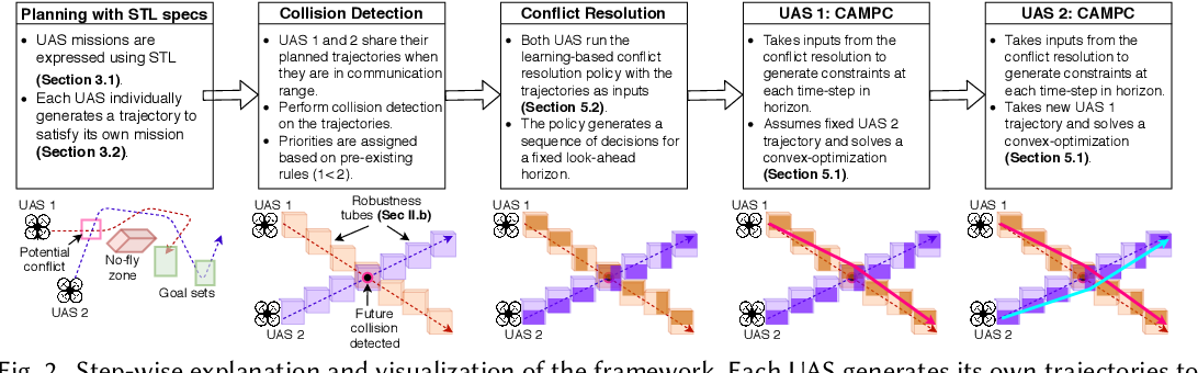 Figure 3 for Learning-'N-Flying: A Learning-based, Decentralized Mission Aware UAS Collision Avoidance Scheme