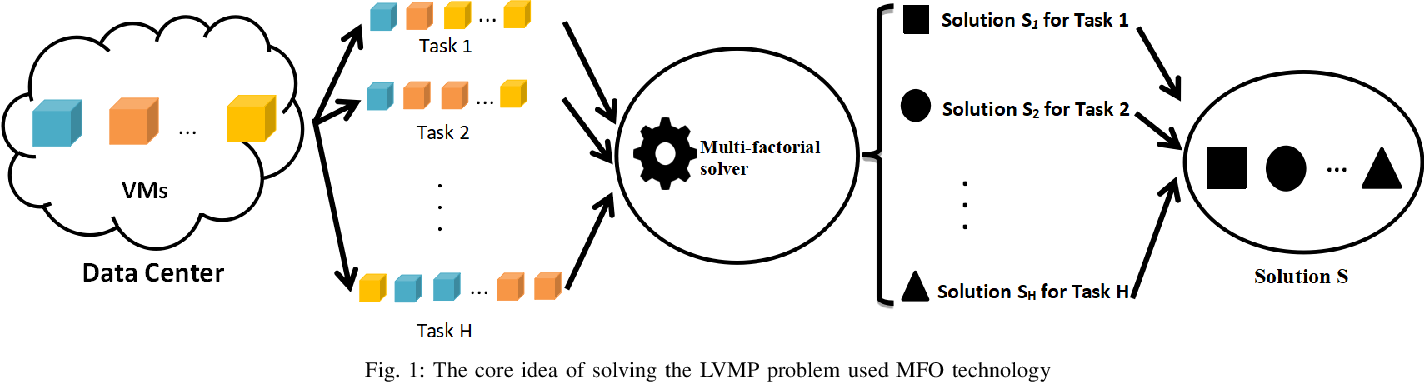 Figure 1 for Multi-factorial Optimization for Large-scale Virtual Machine Placement in Cloud Computing