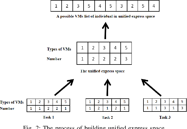 Figure 3 for Multi-factorial Optimization for Large-scale Virtual Machine Placement in Cloud Computing