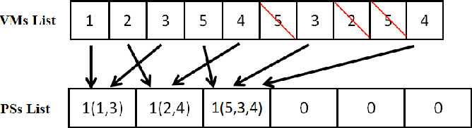 Figure 4 for Multi-factorial Optimization for Large-scale Virtual Machine Placement in Cloud Computing
