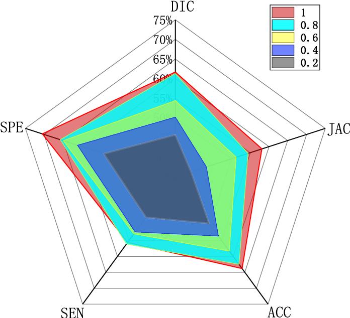 Figure 2 for Brain Stroke Lesion Segmentation Using Consistent Perception Generative Adversarial Network