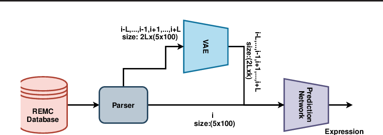 Figure 1 for SimpleChrome: Encoding of Combinatorial Effects for Predicting Gene Expression
