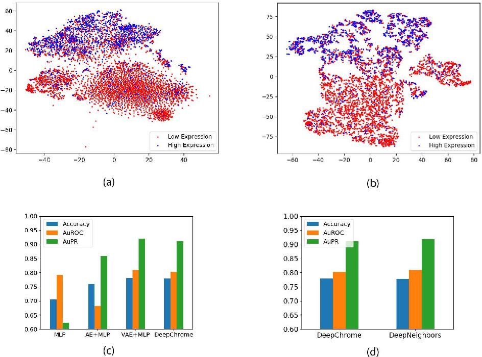 Figure 2 for SimpleChrome: Encoding of Combinatorial Effects for Predicting Gene Expression