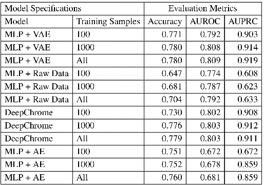 Figure 3 for SimpleChrome: Encoding of Combinatorial Effects for Predicting Gene Expression