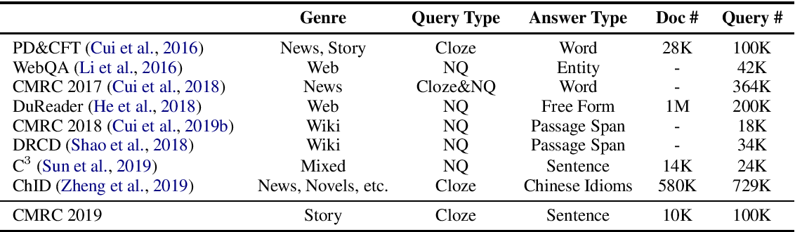 Figure 3 for A Sentence Cloze Dataset for Chinese Machine Reading Comprehension